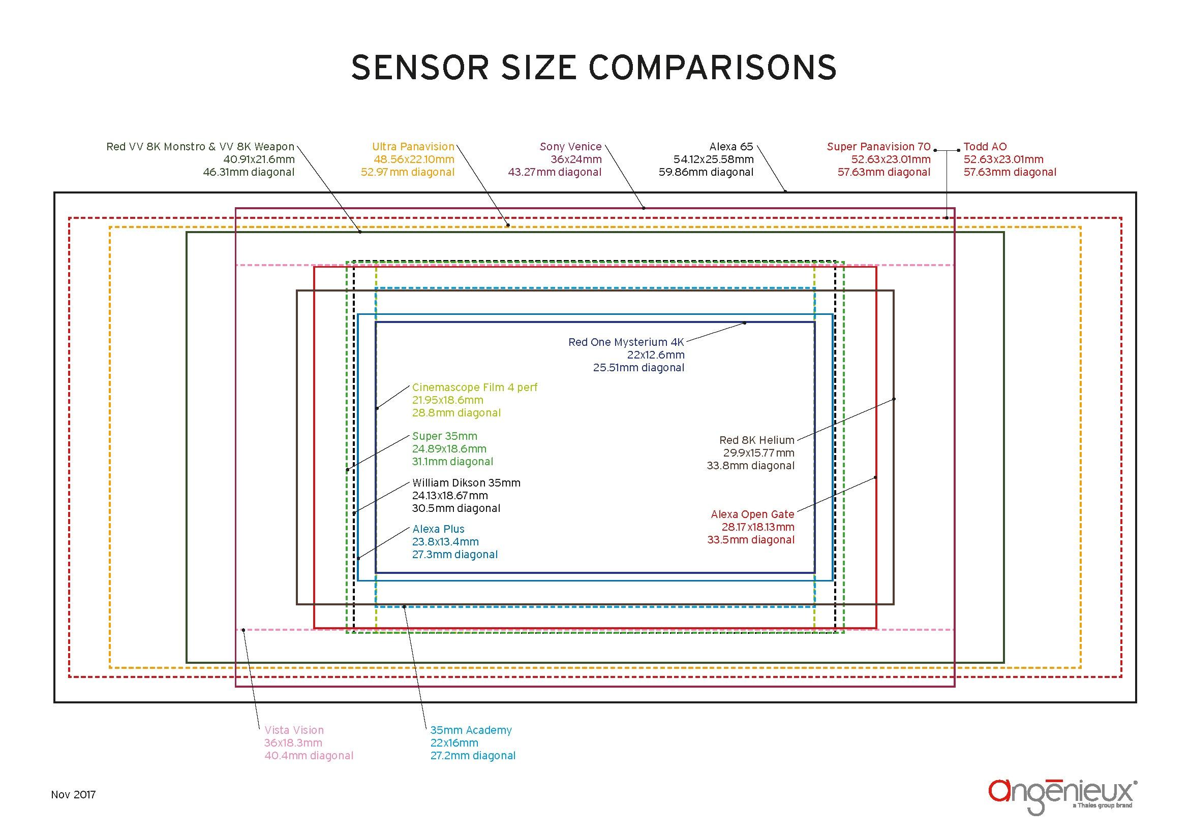 sensor-size-comparisons-film-and-digital.jpg
